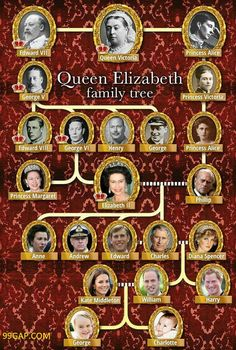 Funny Pictures Of Queen Elizabeth Family Tree 2018