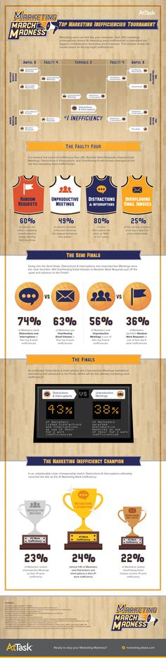 Marketing March Madness: The Top Marketing Inefficiencies