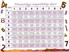 Numerology Compatibility Chart