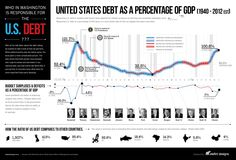 who-s-fault-is-the-us-debt-economy-infographic1.jpg (2250×1526)