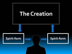 Reincarnation and the Spirit-form - YouTube