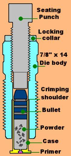 Bullet Seating & Crimping
