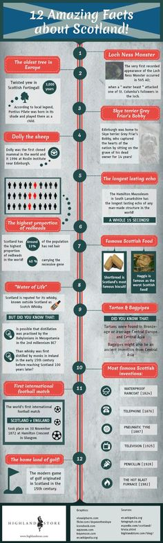 Amazing facts about Scotland - infographic