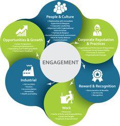 EmployeeEngegementModel