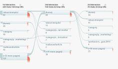 How to Use the New Google Analytics Social Reporting Tool #socialmedia #B2BSM