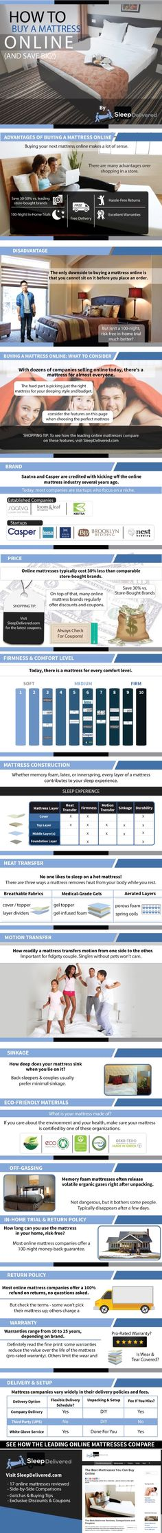 How To Buy a Mattress Online and Save BIG (Infographic)