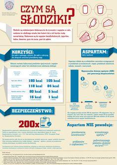 Infogtafika #Słodzik #Cukier #Swettener #Sugar #Aspartam