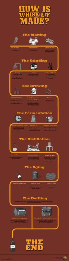 How Is Whiskey Made?
