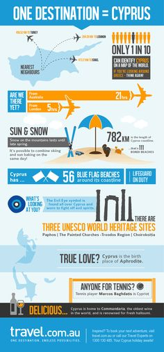 Become a Cyprus expert in just 60 seconds. #infograph #Cyprus #travel