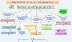 Actividades educativas, si no las encuentras...¡Créalas!   Nuevas tecnologías aplicadas a la educación