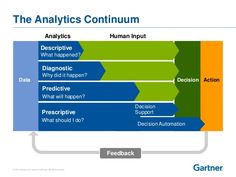 analytic human input - Google Search