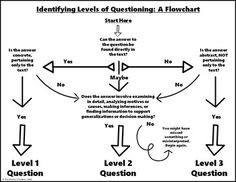 Close Reading with Costa's Levels of Questioning Costas Levels Of Questioning, Philosophy For Children, Ap Language And Composition, Teaching Strategies, Avid Strategies, Teaching Ideas, Reading Process, Too Cool For School, School Stuff