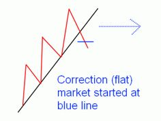 Detecting trends and corrections in the early stage