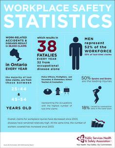 Ontario Workplace Safety Statistics