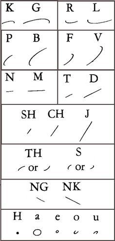 Wow. And we thought we were cool doing shorthand.