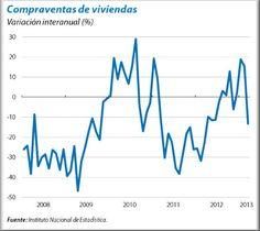Gráfico ComparaVentas Viviendas en España