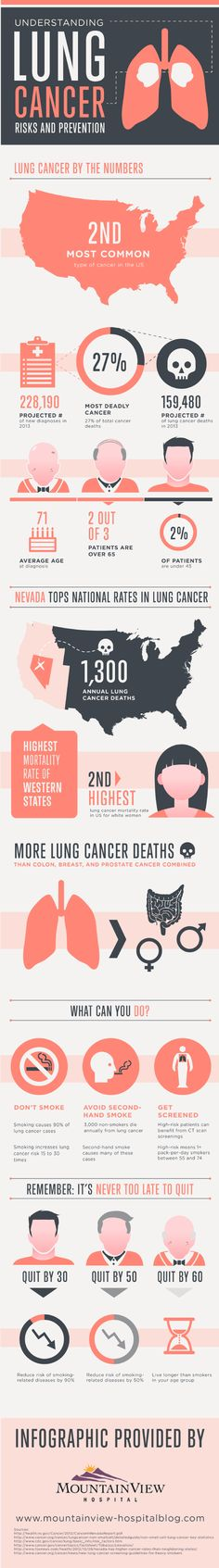 Infographic: Lung Cancer Risks and Prevention