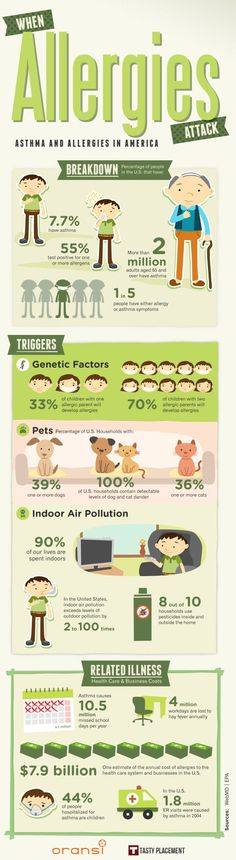 Asthma and Allergies in America Infographic ... I didn't know that 100% of houses have detectable cat and dog dander. How can this be; I've never owned a dog or cat, nor has there ever been a dog or cat inside of my house!