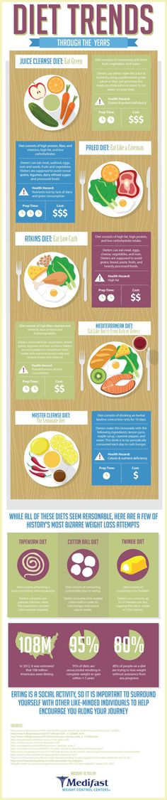 Diet Trends Through The Years Infographic