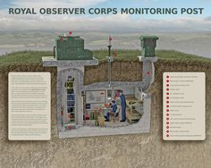 Cutaway illustration showing the interior of a typical Royal Observer Corps underground nuclear monitoring post or bunker.