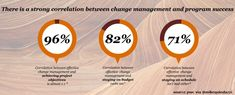 The power of empowering your people for #DigitalTransformation can be found in effective #ChangeManagement > #PwC via @MikeQuindazzi >> #Cloud #IoT #AI #DataScience #EmergingTechnologies >> https://www.pwc.dk/da/arrangementer/2018/web-fdd-how%20to%20succeed%20with%20your%20digital%20transformation.pdf