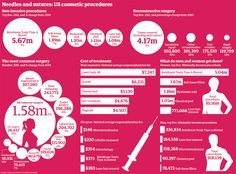 Needles and sutures: US cosmetic procedures #infographic