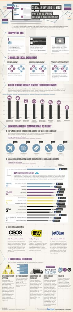 Socially Devoted to You: What's the ROI of Being Attentive to Your Customers Infographic