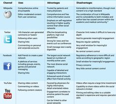 Wikipedia, Twitter, facebook, and YouTube: uses in health