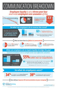 Informational Infographic on the decline of employee loyalty.
