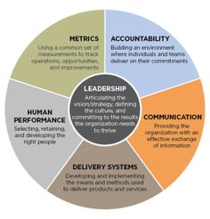 """""""When the Leadership System functions effectively, performance improves."""" -The Leadership Circle Leadership Activities, Leadership Coaching, Leadership Development, Leadership Quotes, Change Leadership, Teamwork Quotes, Leader Quotes, Life Coaching, Le Management"""