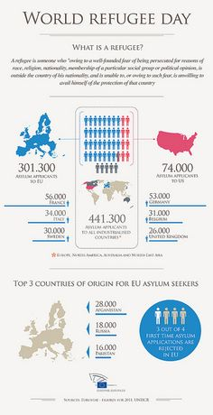 Infographic: World Refugee Day