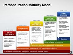 customer experience maturity model - Google Search