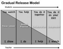 Cornerstone Literacy Inc: Revisiting the Gradual Release of Responsibility Model