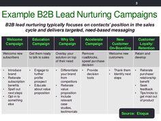 lead nurturing email plan - Google Search Marketing Automation, Inbound Marketing, Content Marketing, Lead Nurturing, Customer Behaviour, Online Business, Campaign, Flowchart, Positivity