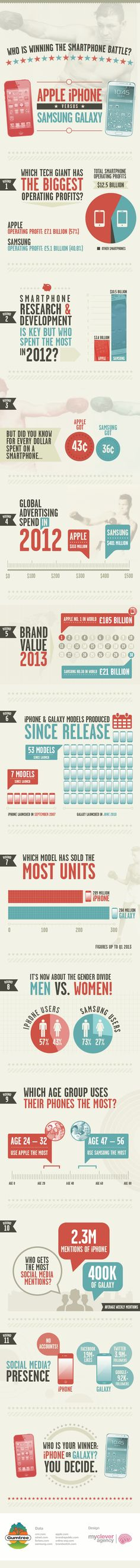The two biggest technology giants Apple and Samsung have been fighting for years, but who's winning the smartphone battle? In our latest infographic we've Mobile Marketing, Online Marketing, Iphone Vs Samsung, Samsung Galaxy, Digital Customer Journey, Apple Iphone, Apps, Information Graphics, Digital Trends