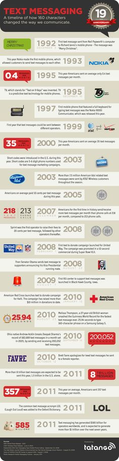 Infographics - Timeline Of Text Messaging