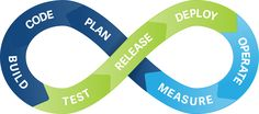 Continuous Integration is the practice of integrating code changes in agile development to simplify testing & app delivery. Software Development, Integrity, Benefit, Management, Coding, Personal Care, Tools, Learning, Infographics