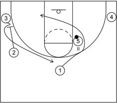 high post hand off - part 2 : 4 out motion offense plays