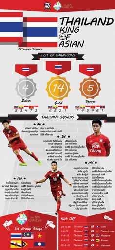 Thailand Football Team in SEA Game 28th @ Singapore - Copyright of Super Scores (Infographic)