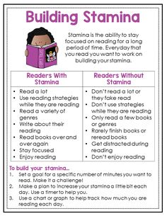 These reader's workshop anchor charts are a great addition to any 3rd, 4th, or 5th grade student's reading journals. Anchor charts spell out reading routines such as building stamina, picking a just right book, and talking about reading with a friend. Such a huge time saver!