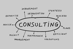 "Medical professionals who are interested in business often use consulting as a way to transition into the business world. In case you're unsure of what consulting is, this post will help to bring some clarity to the question ""What is consulting? Technology Consulting, Consulting Companies, Consulting Firms, Seo Consultant, Consultant Business, Beauty Consultant, Primavera P6, Small Business Consulting, Jobs"