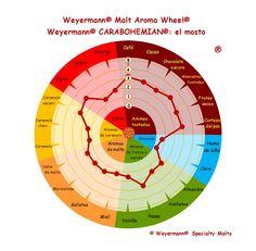Weyermann® Malt Aroma Wheel® Carabohemian® - el mosto