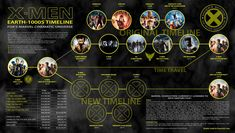 Third Update after watching X-Men: Days of Future Past. Should be final until more movies get released (X-Men: Apocalypse in XMen Film Series Timeline Xmen, Marvel Universe Timeline, Marvel Cinematic Universe, Comic Book Characters, Marvel Characters, Timeline Movie, Motorola Wallpapers, Men Tumblr, Days Of Future Past