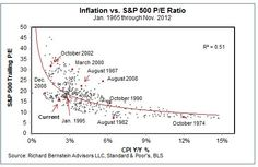 US Equities are historically cheap to inflation fundamentals.