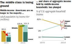 America Crosses The Tipping Point: The Middle Class Is Now A Minority