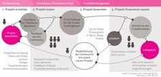 was ist crowdfunding und wie macht man das? (startnext)