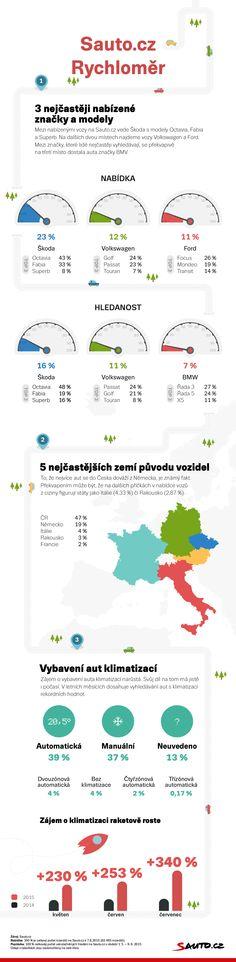 Nabídka a hledanost značek na Sauto.cz. Klimatizace v autech. 08/2015 Map, Location Map, Maps