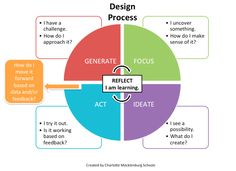 Design Thinking Process for composition and improv lessons. Design Thinking Process, Systems Thinking, Design Process, Thinking Strategies, Critical Thinking, Teaching Strategies, Ui Design Principles, Innovation Management, Human Centered Design