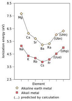Alkali metal - Wikipedia, the free encyclopedia