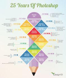 Celebrating Photoshop's Birthday Infographic Cs6 Photoshop, Photoshop Website, Photoshop For Photographers, Photoshop Photography, Smart Image, 25th Birthday, Happy Birthday, How To Create Infographics